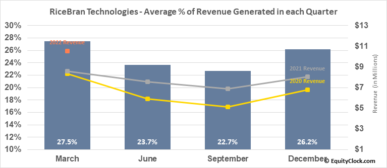 RiceBran Technologies (NASD:RIBT) Revenue Seasonality