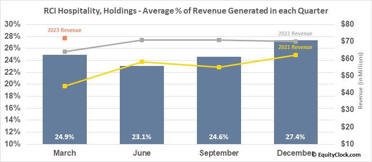 RCI Hospitality, Holdings (NASD:RICK) Revenue Seasonality