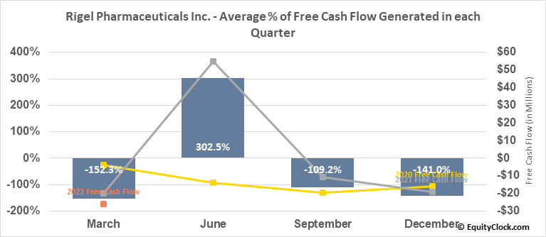 Rigel Pharmaceuticals Inc. (NASD:RIGL) Free Cash Flow Seasonality