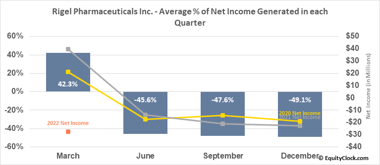 Rigel Pharmaceuticals Inc. (NASD:RIGL) Net Income Seasonality