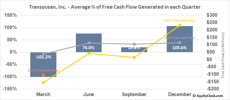 Transocean, Inc. (NYSE:RIG) Free Cash Flow Seasonality