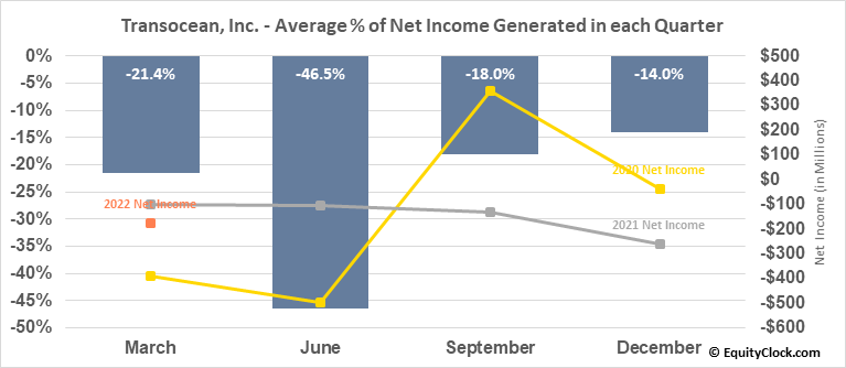 Transocean, Inc. (NYSE:RIG) Net Income Seasonality