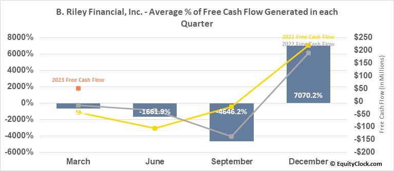 B. Riley Financial, Inc. (NASD:RILY) Free Cash Flow Seasonality
