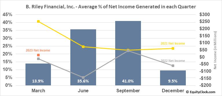 B. Riley Financial, Inc. (NASD:RILY) Net Income Seasonality