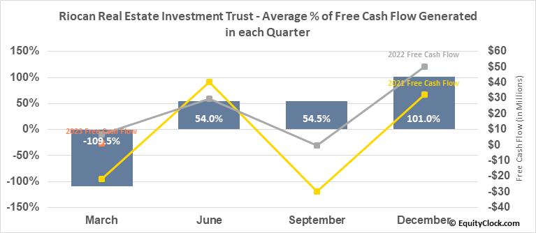 Riocan Real Estate Investment Trust (OTCMKT:RIOCF) Free Cash Flow Seasonality