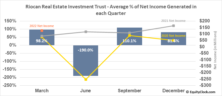 Riocan Real Estate Investment Trust (OTCMKT:RIOCF) Net Income Seasonality