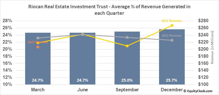 Riocan Real Estate Investment Trust (OTCMKT:RIOCF) Revenue Seasonality