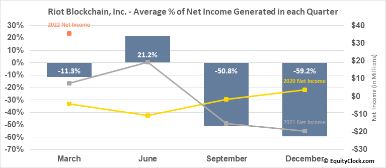 Riot Blockchain, Inc. (NASD:RIOT) Net Income Seasonality