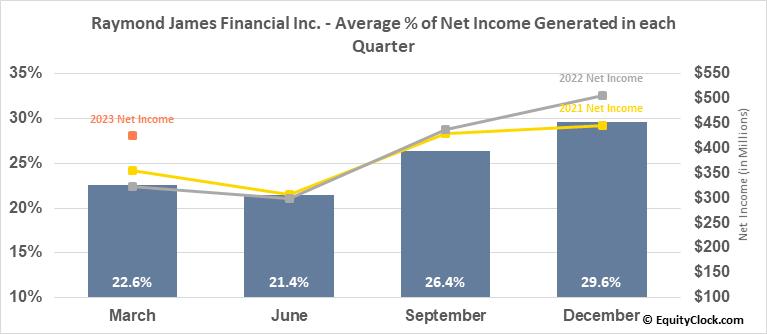 Raymond James Financial Inc. (NYSE:RJF) Net Income Seasonality