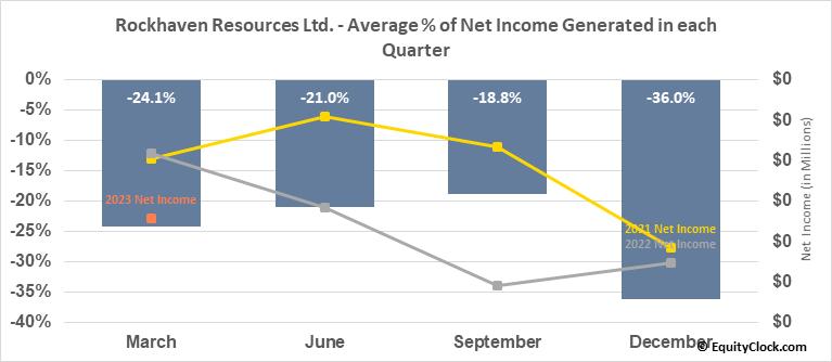 Rockhaven Resources Ltd. (TSXV:RK.V) Net Income Seasonality