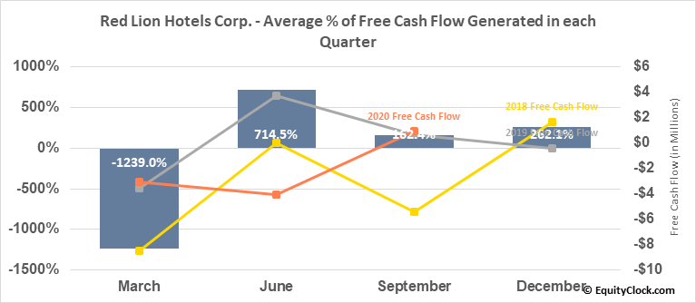 Red Lion Hotels Corp. (NYSE:RLH) Free Cash Flow Seasonality