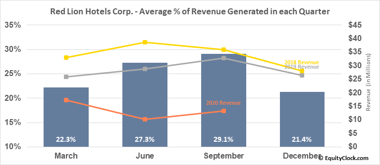 Red Lion Hotels Corp. (NYSE:RLH) Revenue Seasonality