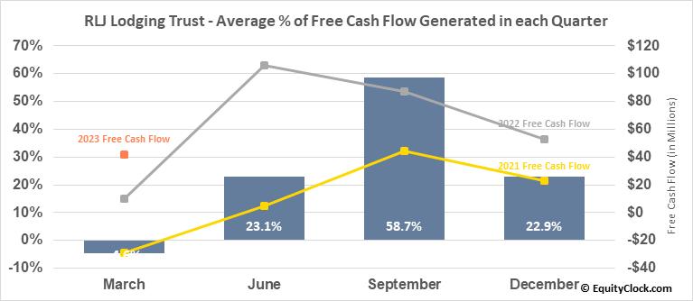 RLJ Lodging Trust (NYSE:RLJ) Free Cash Flow Seasonality
