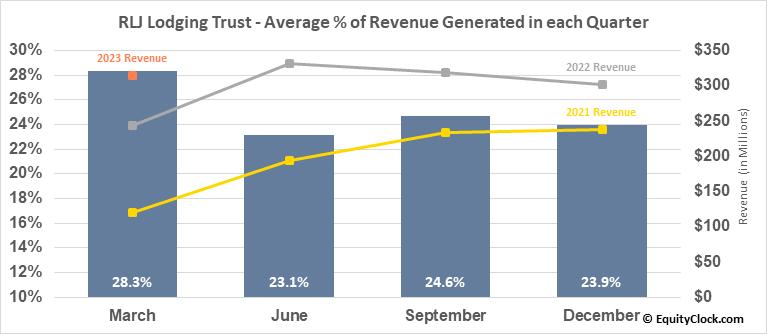 RLJ Lodging Trust (NYSE:RLJ) Revenue Seasonality