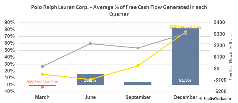 Polo Ralph Lauren Corp. (NYSE:RL) Free Cash Flow Seasonality