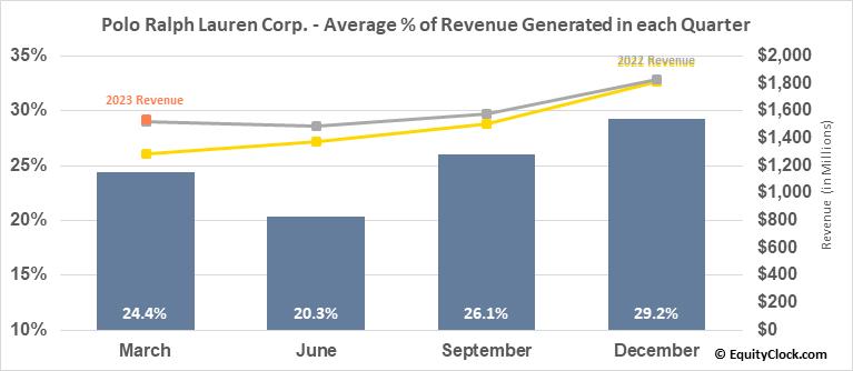 Polo Ralph Lauren Corp. (NYSE:RL) Revenue Seasonality