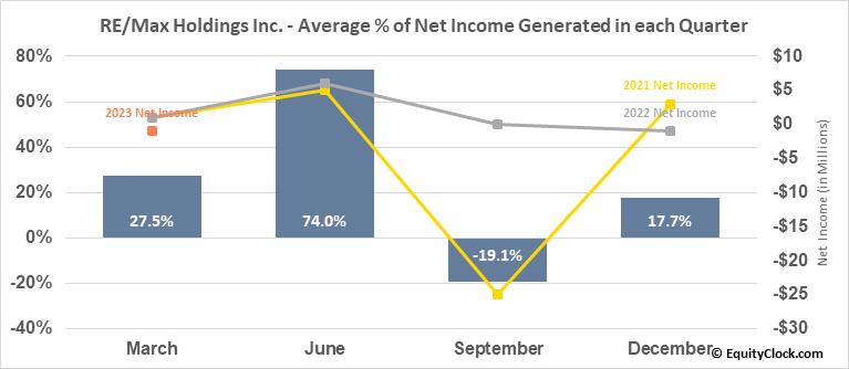 RE/Max Holdings Inc. (NYSE:RMAX) Net Income Seasonality