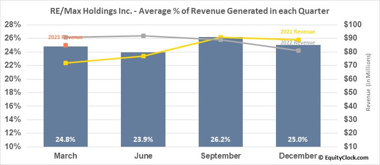 RE/Max Holdings Inc. (NYSE:RMAX) Revenue Seasonality