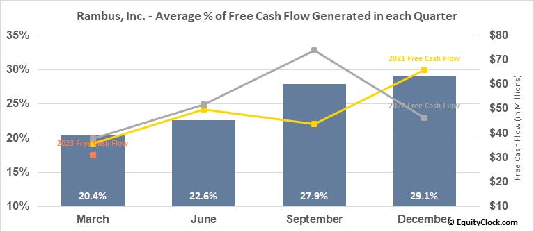 Rambus, Inc. (NASD:RMBS) Free Cash Flow Seasonality