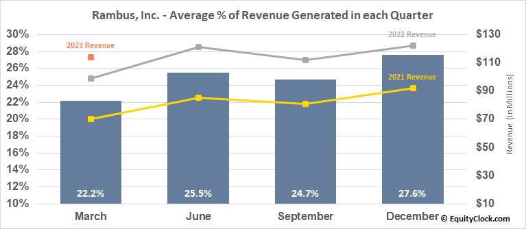 Rambus, Inc. (NASD:RMBS) Revenue Seasonality