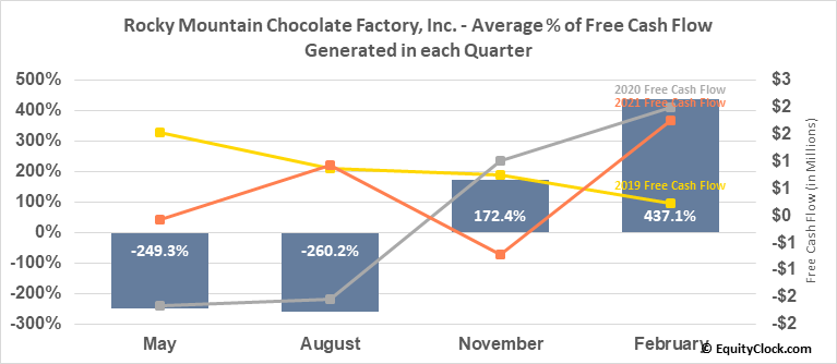 Rocky Mountain Chocolate Factory, Inc. (NASD:RMCF) Free Cash Flow Seasonality
