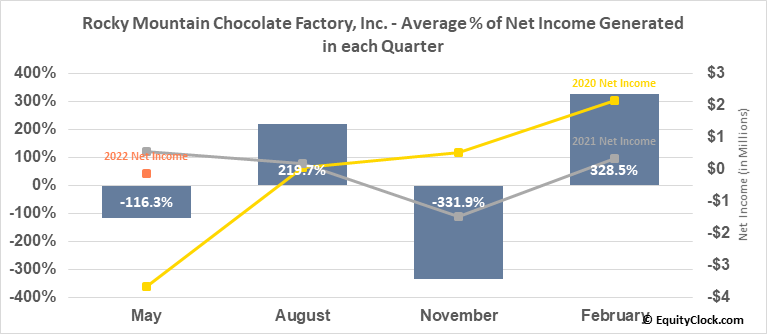 Rocky Mountain Chocolate Factory, Inc. (NASD:RMCF) Net Income Seasonality