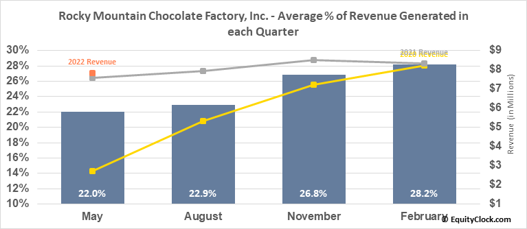 Rocky Mountain Chocolate Factory, Inc. (NASD:RMCF) Revenue Seasonality