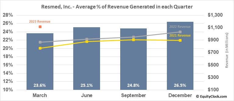 Resmed, Inc. (NYSE:RMD) Revenue Seasonality