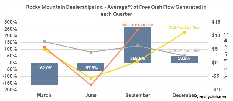 Rocky Mountain Dealerships Inc. (TSE:RME.TO) Free Cash Flow Seasonality