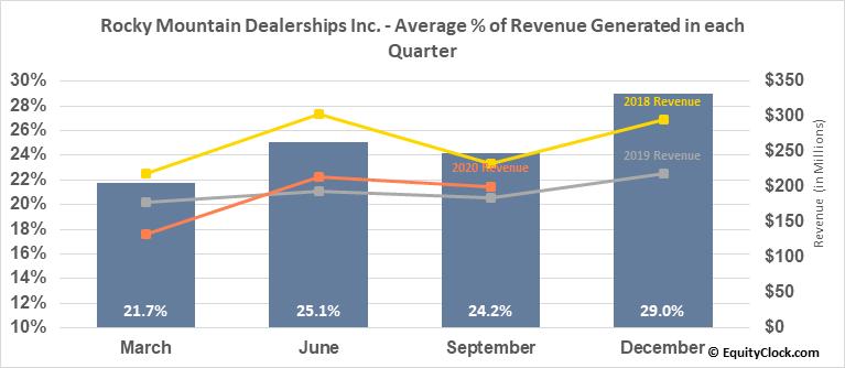 Rocky Mountain Dealerships Inc. (TSE:RME.TO) Revenue Seasonality
