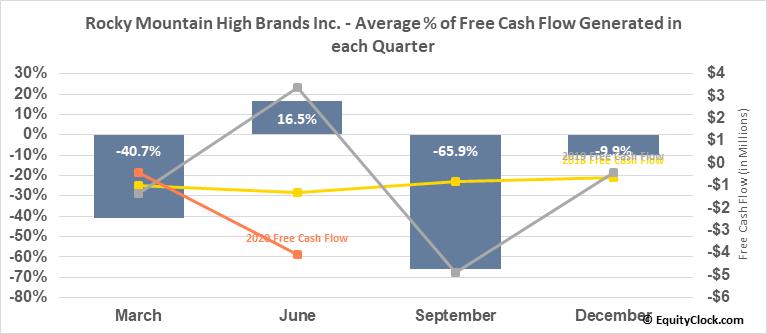 Rocky Mountain High Brands Inc. (OTCMKT:RMHB) Free Cash Flow Seasonality