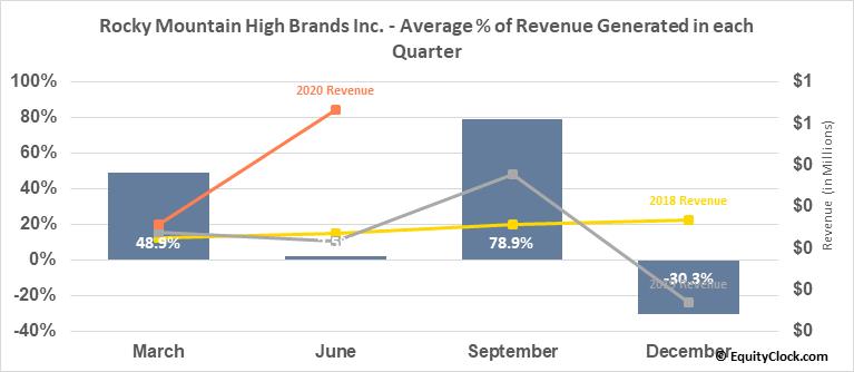 Rocky Mountain High Brands Inc. (OTCMKT:RMHB) Revenue Seasonality