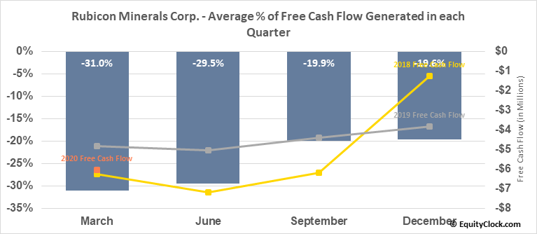 Rubicon Minerals Corp. (TSE:RMX.TO) Free Cash Flow Seasonality