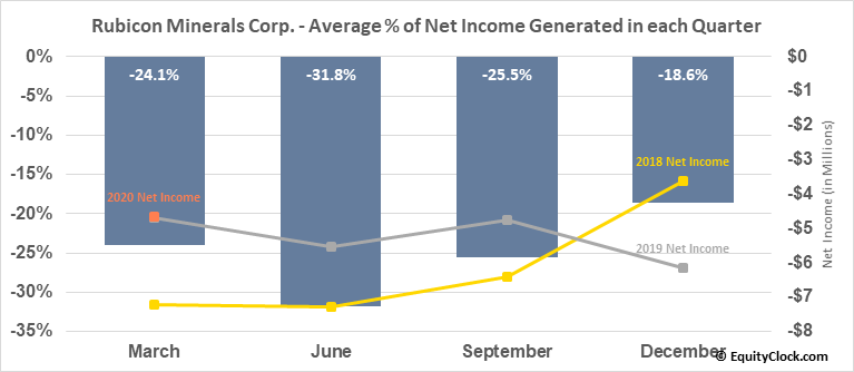 Rubicon Minerals Corp. (TSE:RMX.TO) Net Income Seasonality