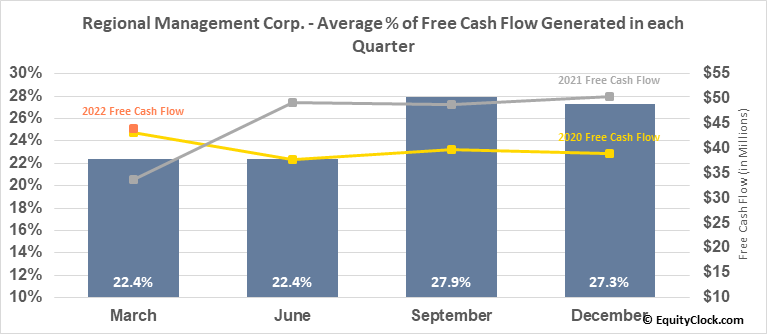 Regional Management Corp. (NYSE:RM) Free Cash Flow Seasonality