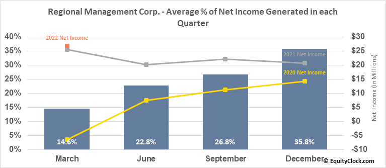 Regional Management Corp. (NYSE:RM) Net Income Seasonality