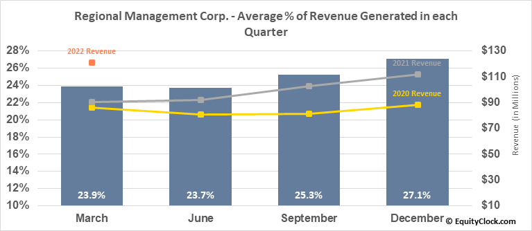 Regional Management Corp. (NYSE:RM) Revenue Seasonality