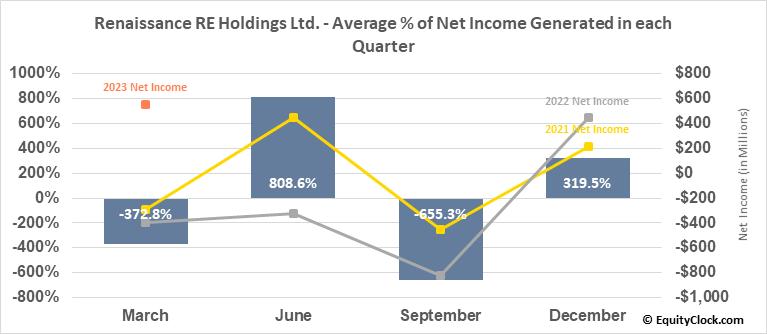 Renaissance RE Holdings Ltd. (NYSE:RNR) Net Income Seasonality