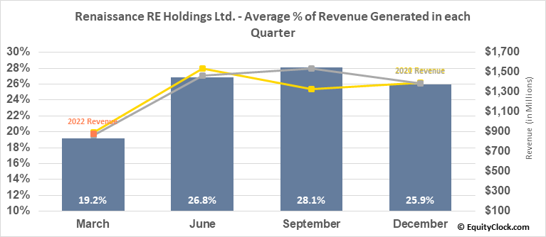 Renaissance RE Holdings Ltd. (NYSE:RNR) Revenue Seasonality