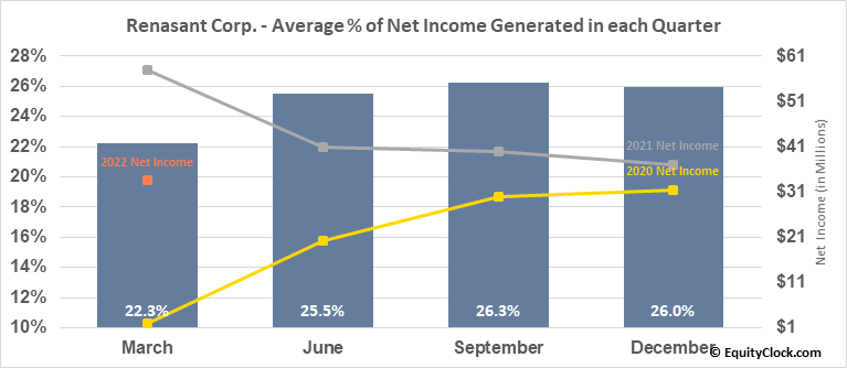 Renasant Corp. (NASD:RNST) Net Income Seasonality