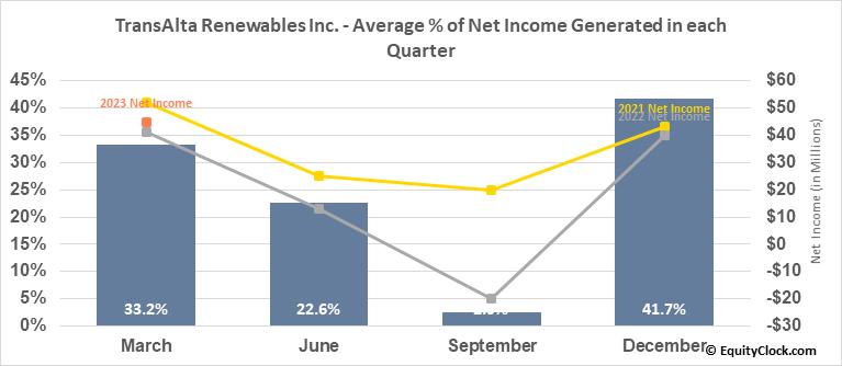 TransAlta Renewables Inc. (TSE:RNW.TO) Net Income Seasonality