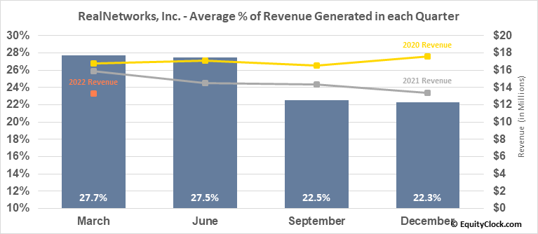 RealNetworks, Inc. (NASD:RNWK) Revenue Seasonality