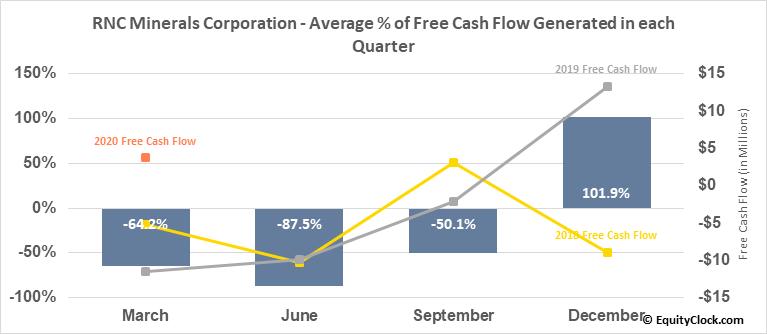 RNC Minerals Corporation (TSE:RNX.TO) Free Cash Flow Seasonality