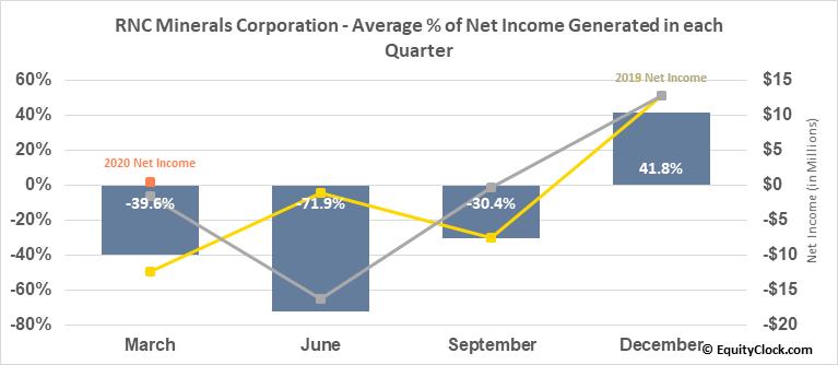 RNC Minerals Corporation (TSE:RNX.TO) Net Income Seasonality