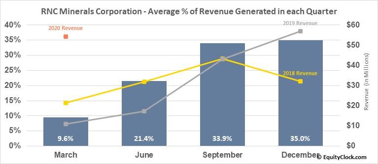 RNC Minerals Corporation (TSE:RNX.TO) Revenue Seasonality