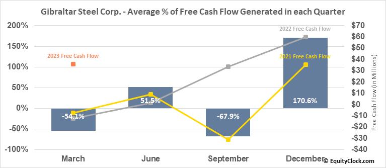 Gibraltar Steel Corp. (NASD:ROCK) Free Cash Flow Seasonality