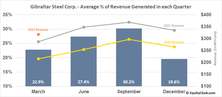 Gibraltar Steel Corp. (NASD:ROCK) Revenue Seasonality