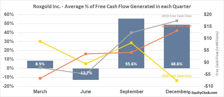 Roxgold Inc. (OTCMKT:ROGFF) Free Cash Flow Seasonality