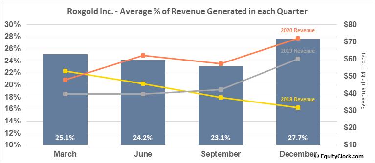 Roxgold Inc. (OTCMKT:ROGFF) Revenue Seasonality