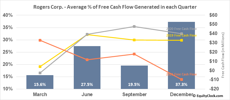 Rogers Corp. (NYSE:ROG) Free Cash Flow Seasonality